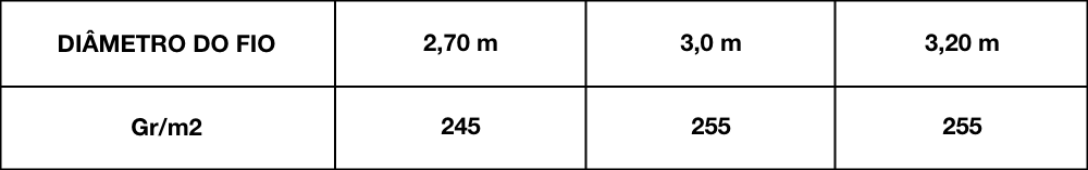 quadro-diametro-do-fio